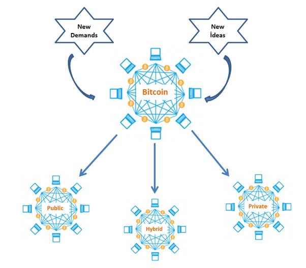 Types of Blochchain-Cryptostellar
