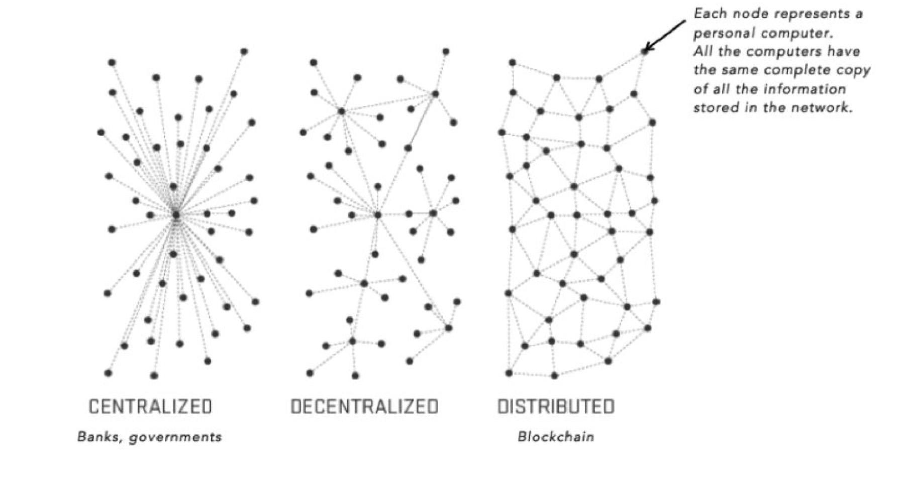 Blockchain in healthcare industry, medical blockchain, medrec coin, use of blockchain in healthcare, healthcare blockchain